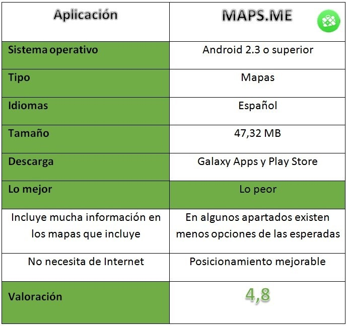 MAPS.ME table