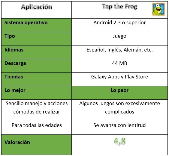 Tap the Frog game table